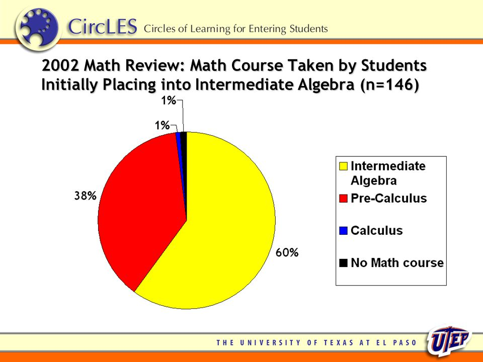 2002 Math Review: Math Course Taken by Students Initially Placing into Intermediate Algebra (n=146)