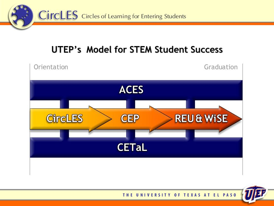 UTEP's Model for STEM Student Success