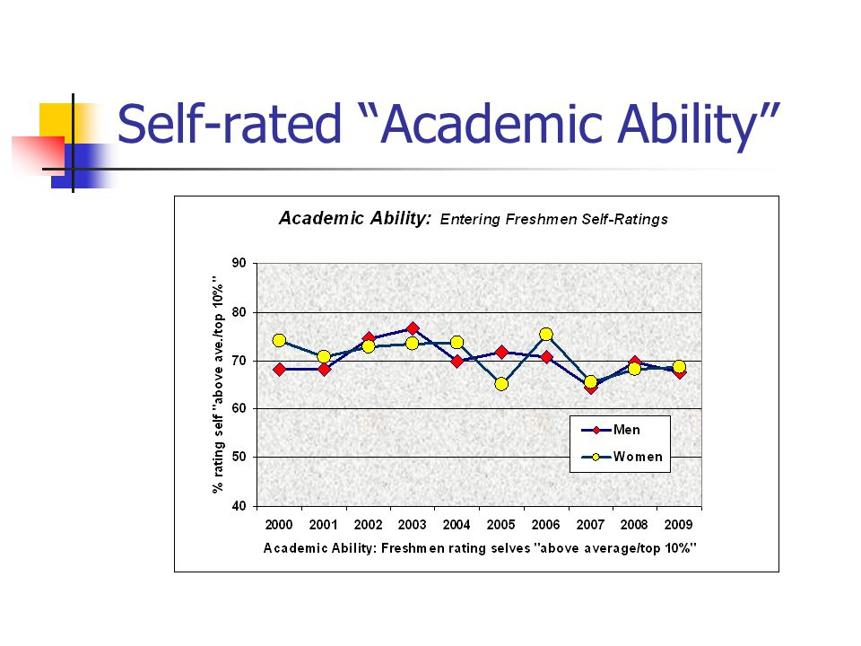 Self-rated Academic Ability