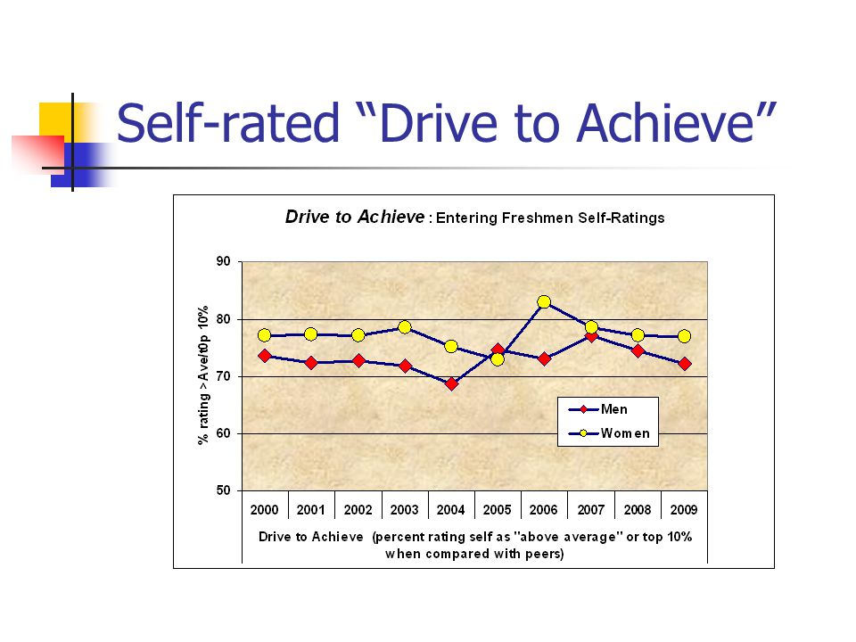 Self-rated Drive to Achieve