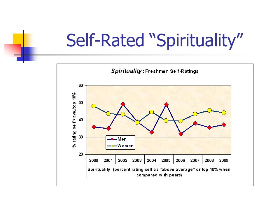 Self-Rated Spirituality