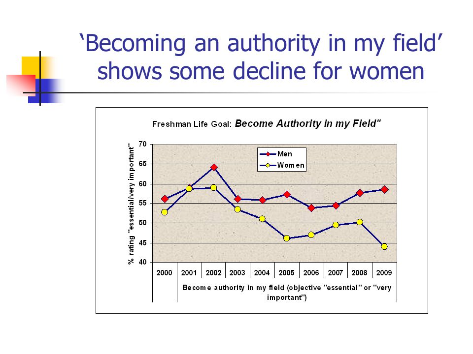 'Becoming an authority in my field' shows some decline for women