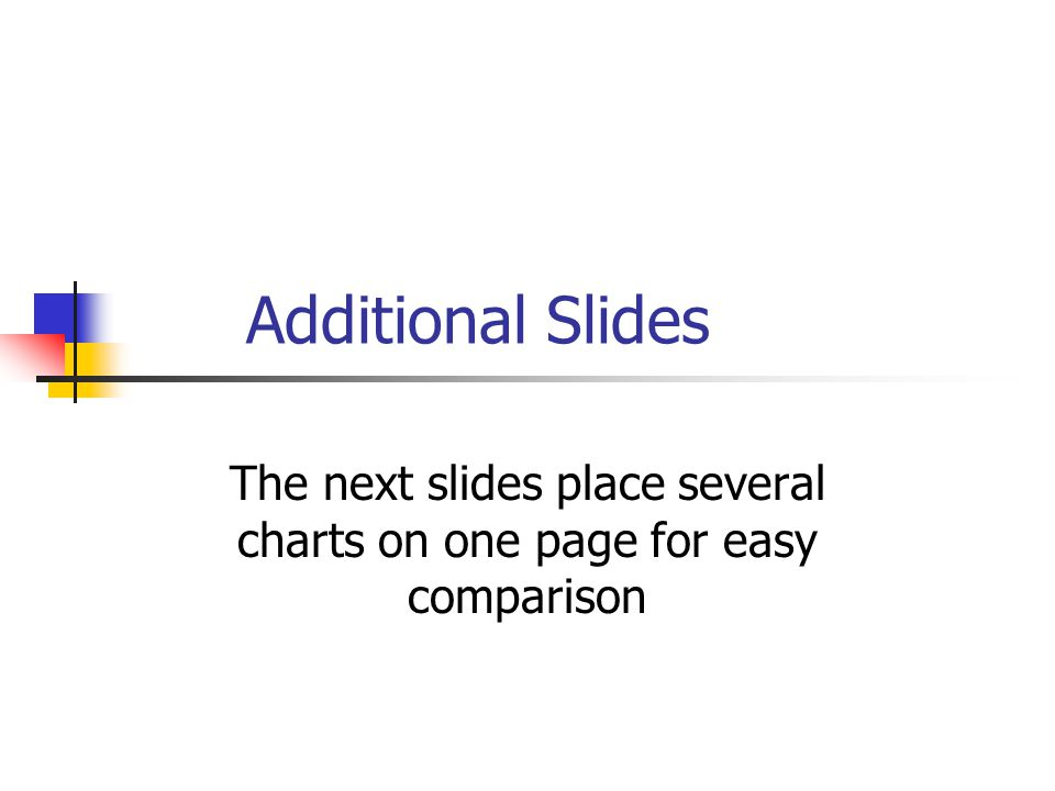 Additional Slides The next slides place several charts on one page for easy comparison