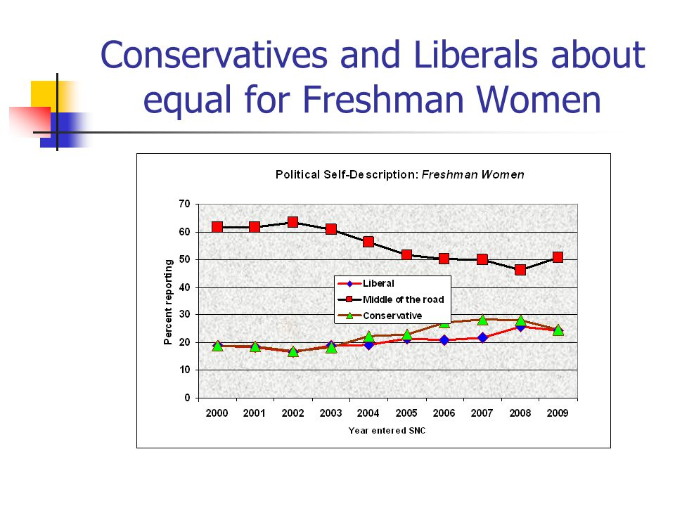 Conservatives and Liberals about equal for Freshman Women