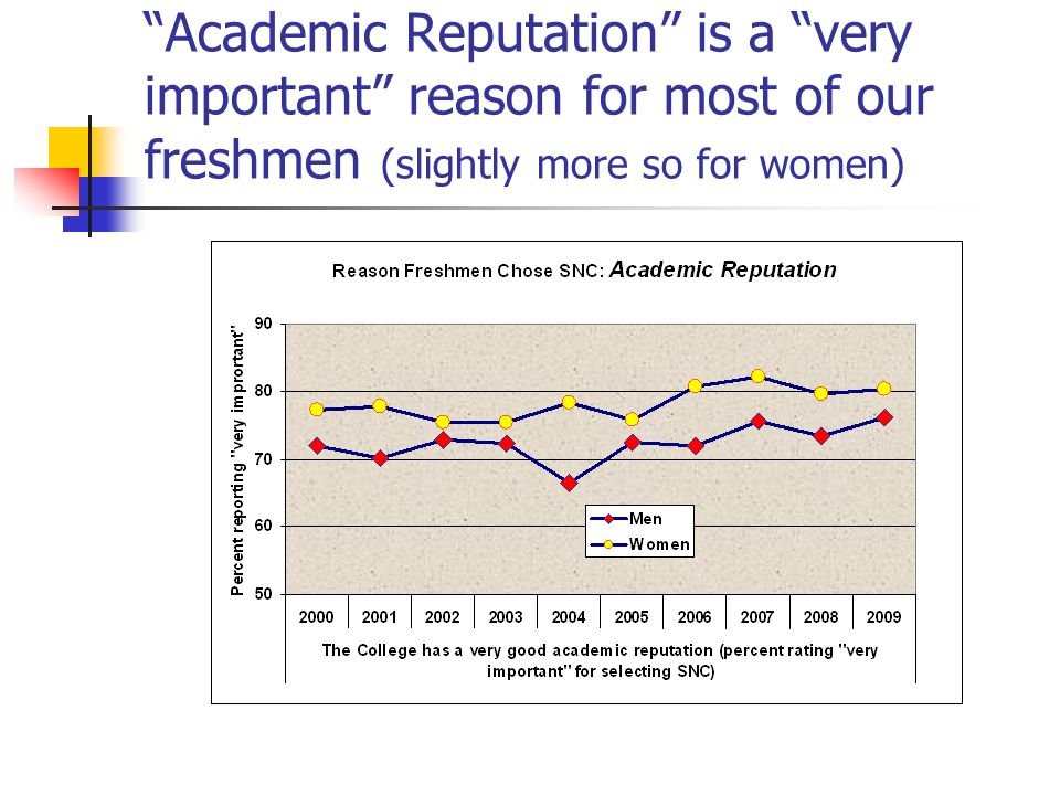 Academic Reputation is a very important reason for most of our freshmen (slightly more so for women)
