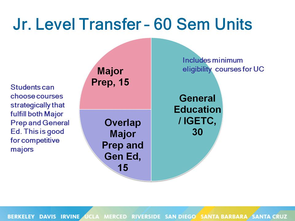 Jr. Level Transfer – 60 Sem Units Students can choose courses strategically that fulfill both Major Prep and General Ed. This is good for competitive
