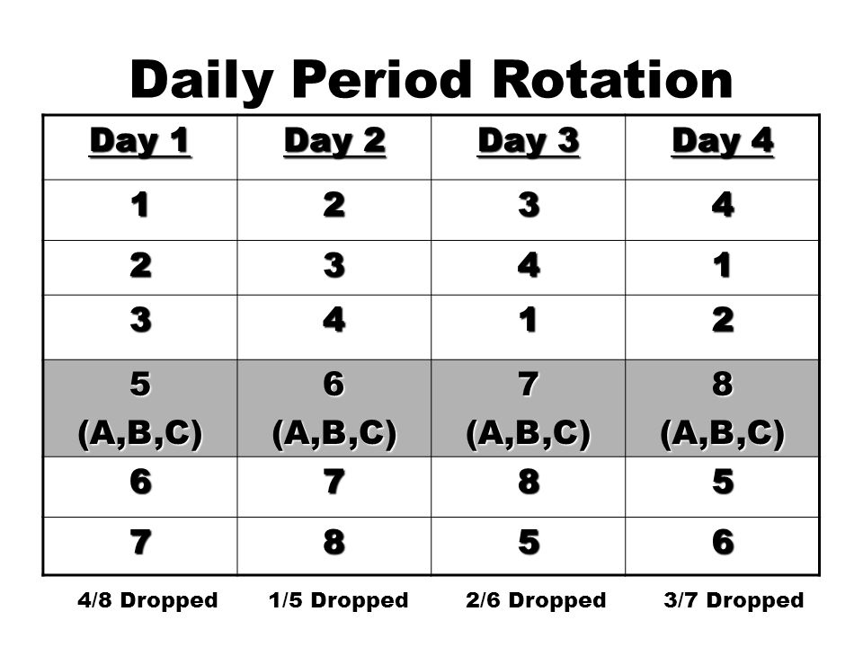 Daily Period Rotation Day 1 Day 2 Day 3 Day 4 1234 2341 3412 5(A,B,C)6(A,B,C)7(A,B,C)8(A,B,C) 6785 7856 4/8 Dropped 1/5 Dropped 2/6 Dropped 3/7 Dropped