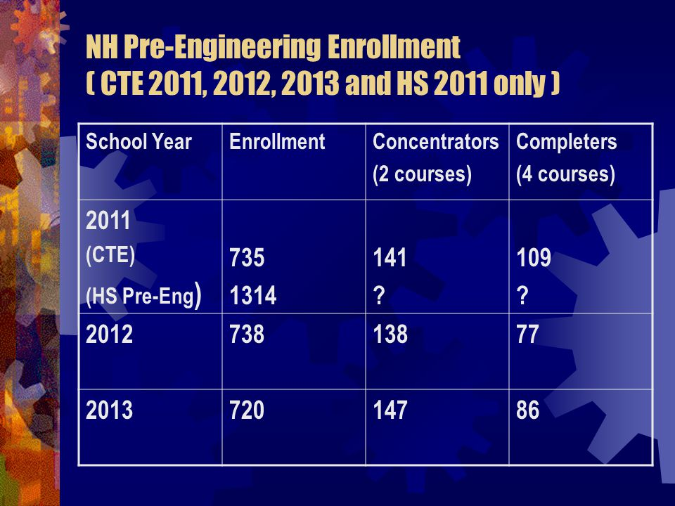 NH Pre-Engineering Enrollment ( CTE 2011, 2012, 2013 and HS 2011 only ) School YearEnrollmentConcentrators (2 courses) Completers (4 courses) 2011 (CTE) (HS Pre-Eng )