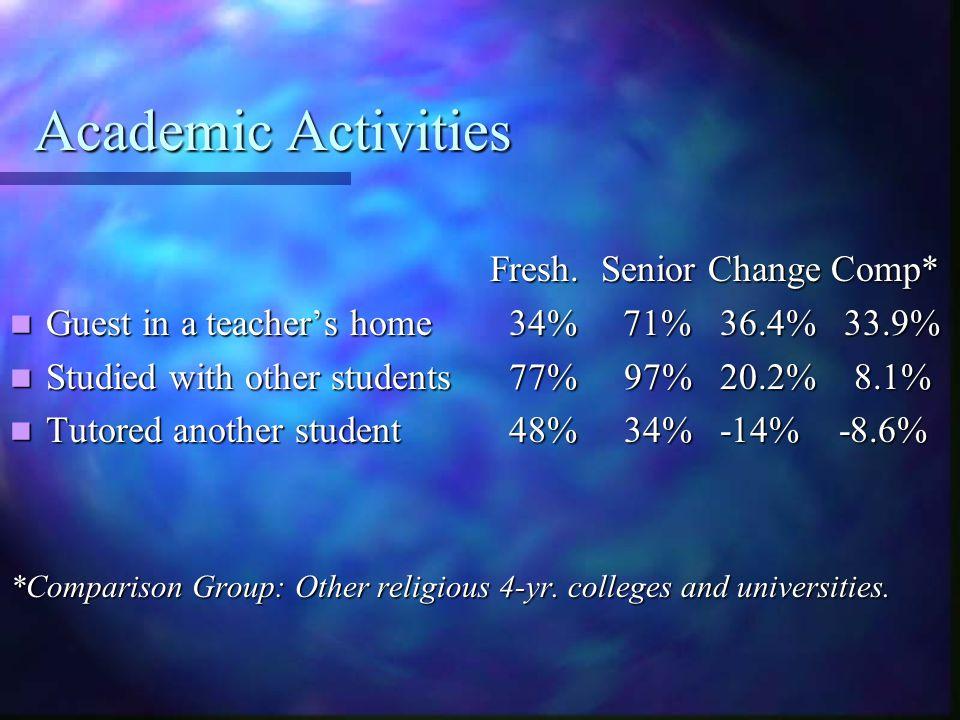 Academic Activities Fresh. Senior Change Comp* Guest in a teacher's home 34% 71% 36.4% 33.9% Guest in a teacher's home 34% 71% 36.4% 33.9% Studied wit