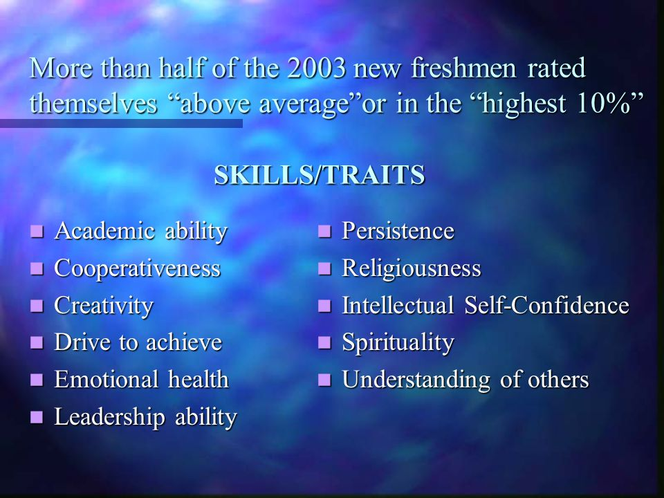 More than half of the 2003 new freshmen rated themselves above average or in the highest 10% SKILLS/TRAITS Academic ability Academic ability Cooperativeness Cooperativeness Creativity Creativity Drive to achieve Drive to achieve Emotional health Emotional health Leadership ability Leadership ability Persistence Religiousness Intellectual Self-Confidence Spirituality Understanding of others