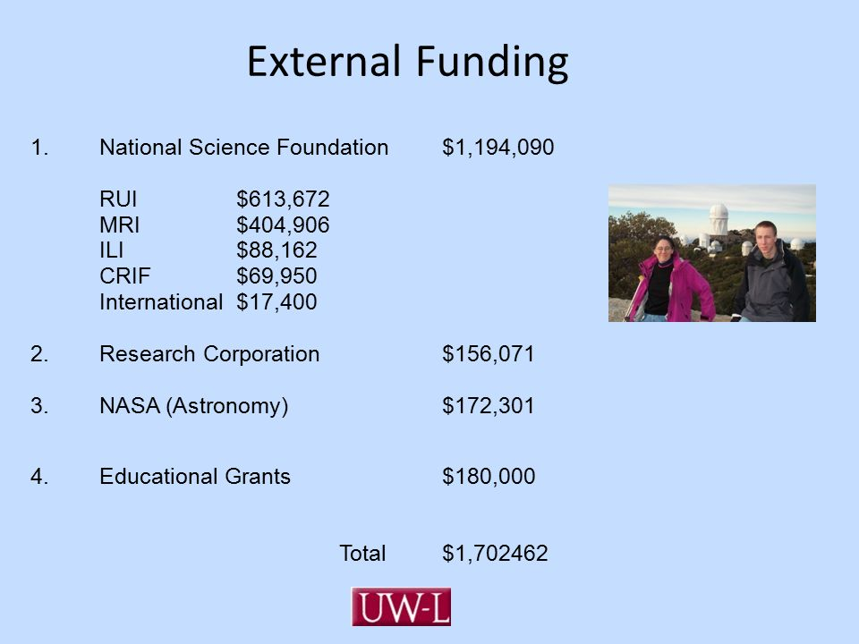 External Funding 1.National Science Foundation $1,194,090 RUI$613,672 MRI$404,906 ILI$88,162 CRIF$69,950 International$17,400 2.Research Corporation $156,071 3.NASA (Astronomy)$172,301 4.Educational Grants$180,000 Total$1,702462
