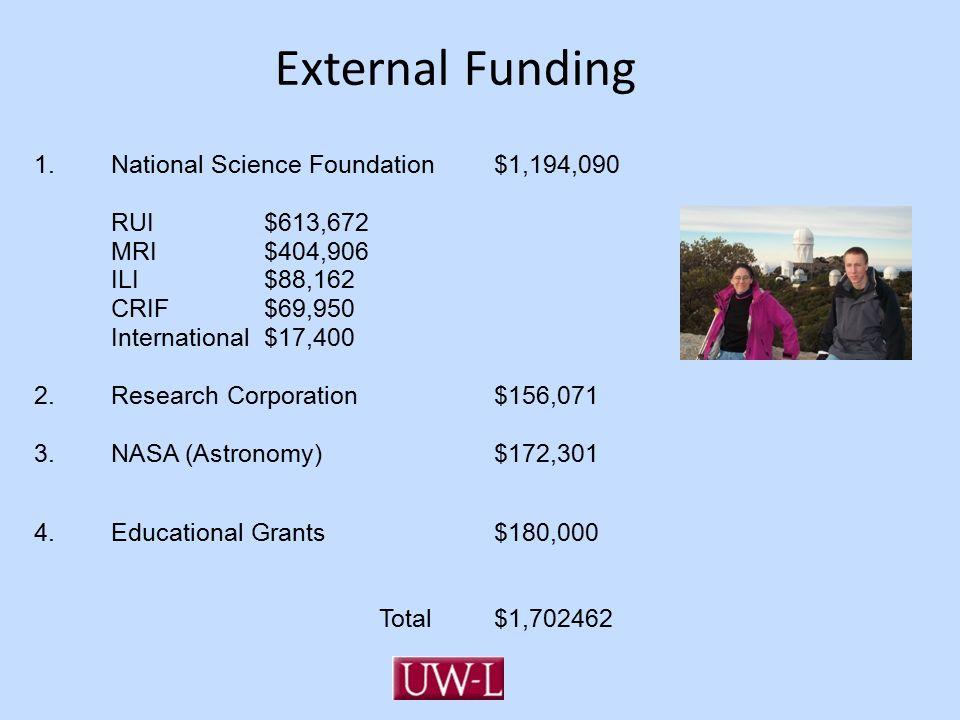 External Funding 1.National Science Foundation $1,194,090 RUI$613,672 MRI$404,906 ILI$88,162 CRIF$69,950 International$17,400 2.Research Corporation $