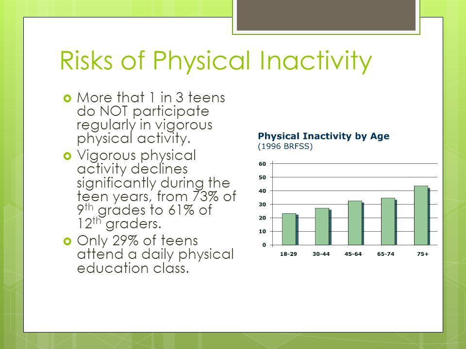Risks of Physical Inactivity  More that 1 in 3 teens do NOT participate regularly in vigorous physical activity.
