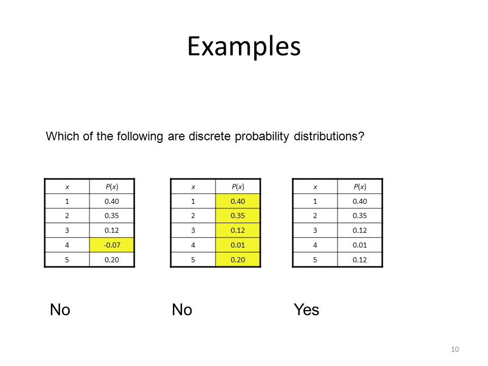 10 Examples Which of the following are discrete probability distributions? xP(x)P(x) 10.40 20.35 30.12 4-0.07 50.20 xP(x)P(x) 10.40 20.35 30.12 40.01