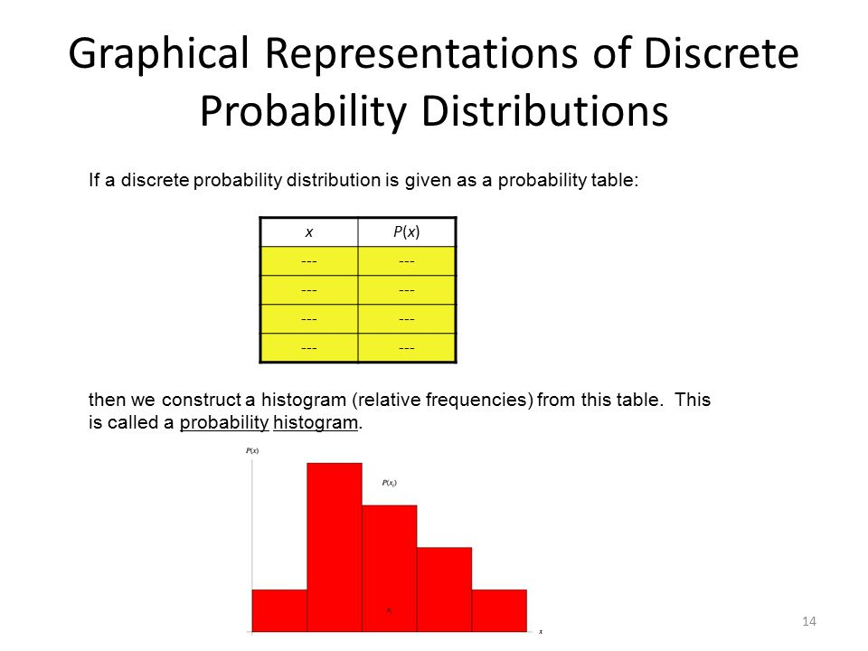 14 Graphical Representations of Discrete Probability Distributions If a discrete probability distribution is given as a probability table: xP(x)P(x) -