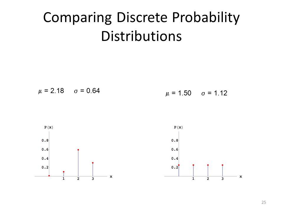 25 Comparing Discrete Probability Distributions  = 2.18  = 0.64  = 1.50  = 1.12