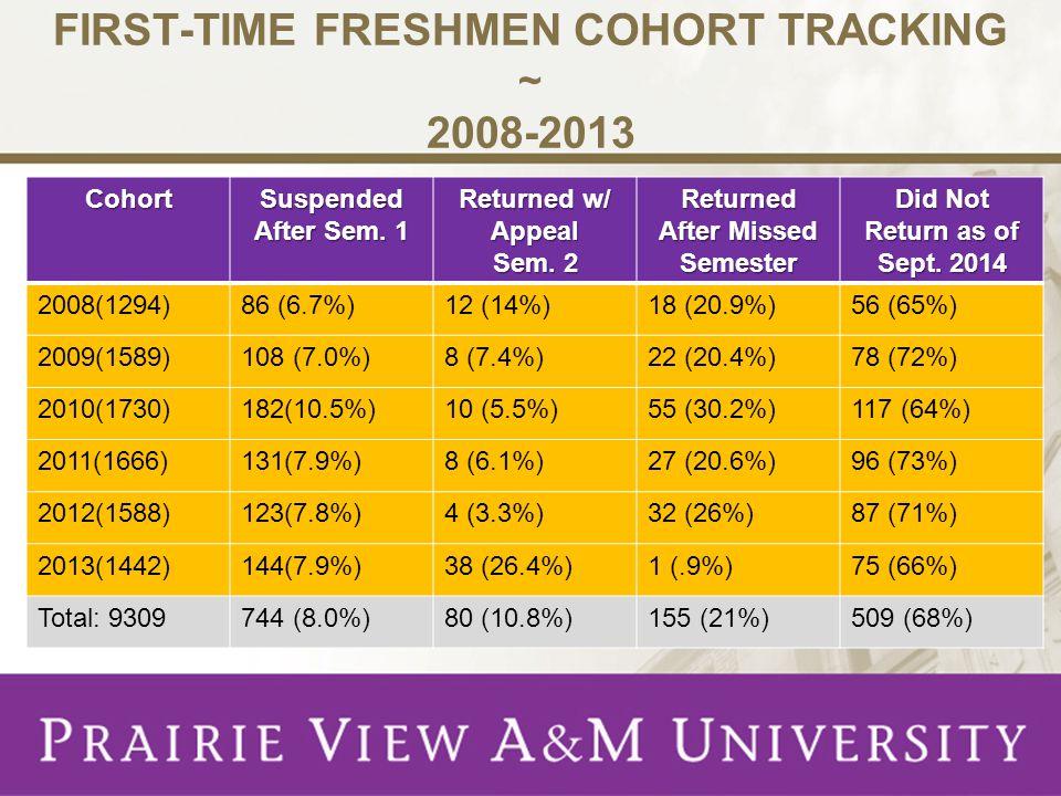 FIRST-TIME FRESHMEN COHORT TRACKING ~ 2008-2013 Cohort Suspended After Sem.