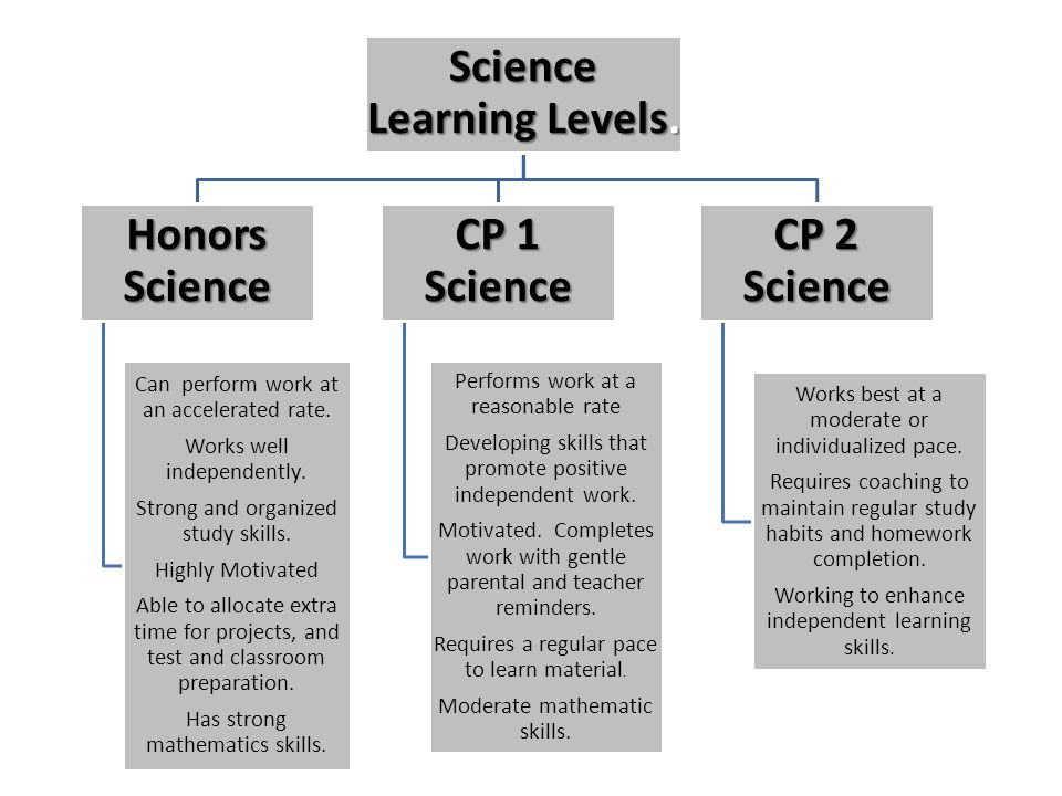 Science Learning Levels. Honors Science Can perform work at an accelerated rate. Works well independently. Strong and organized study skills. Highly M