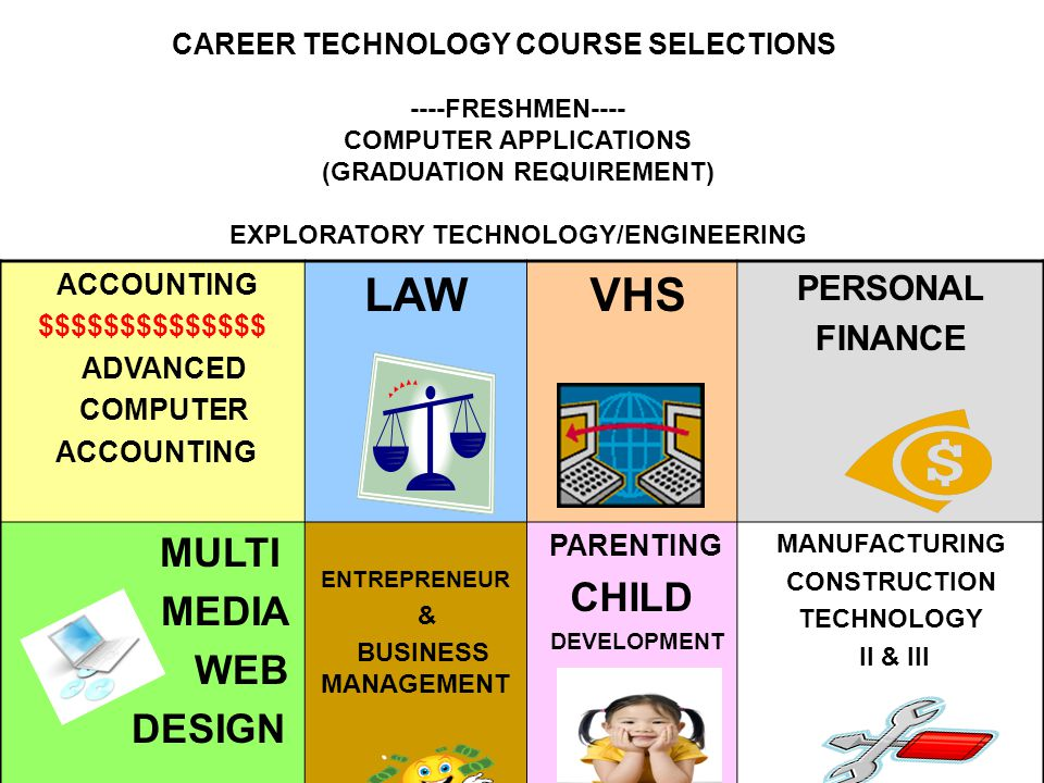 CAREER TECHNOLOGY COURSE SELECTIONS ----FRESHMEN---- COMPUTER APPLICATIONS (GRADUATION REQUIREMENT) EXPLORATORY TECHNOLOGY/ENGINEERING ACCOUNTING $$$$