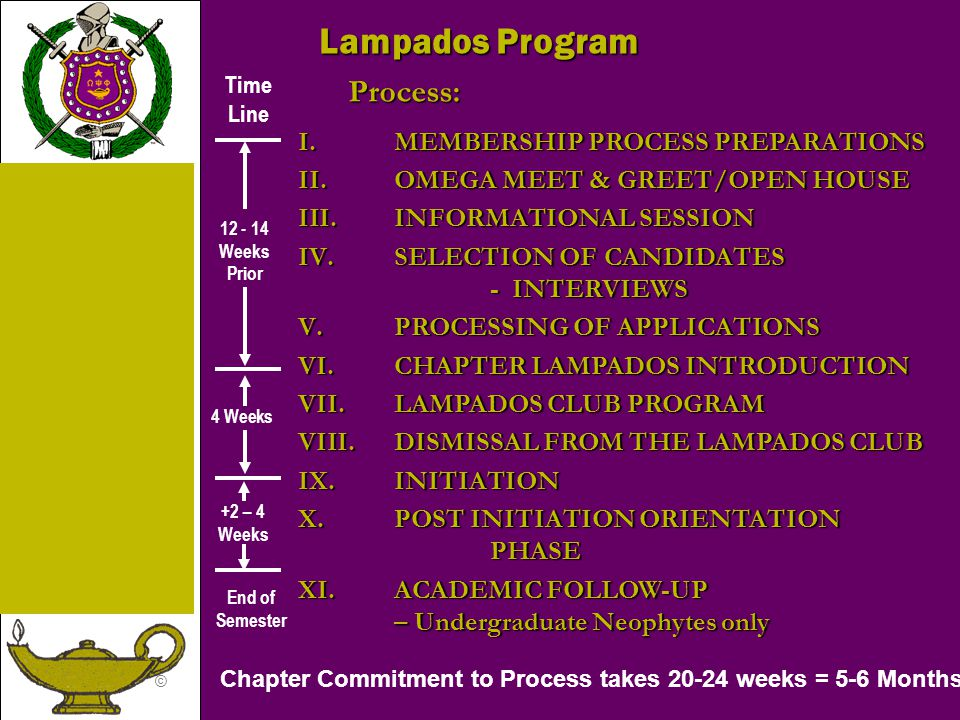 © Lampados Program Process: I.MEMBERSHIP PROCESS PREPARATIONS II.OMEGA MEET & GREET/OPEN HOUSE III.INFORMATIONAL SESSION IV.SELECTION OF CANDIDATES -