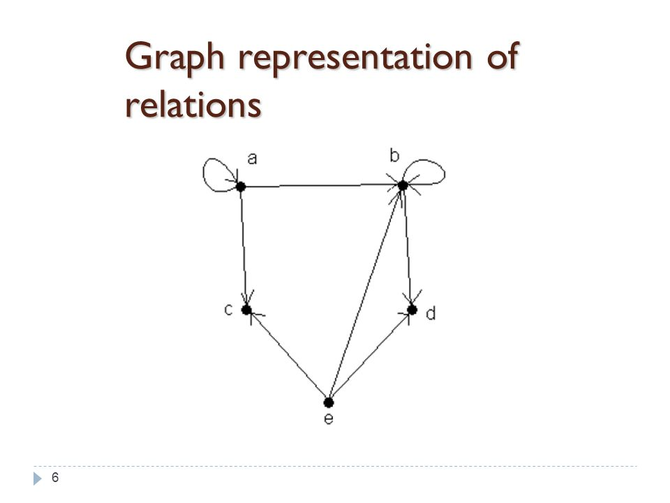 6 Graph representation of relations
