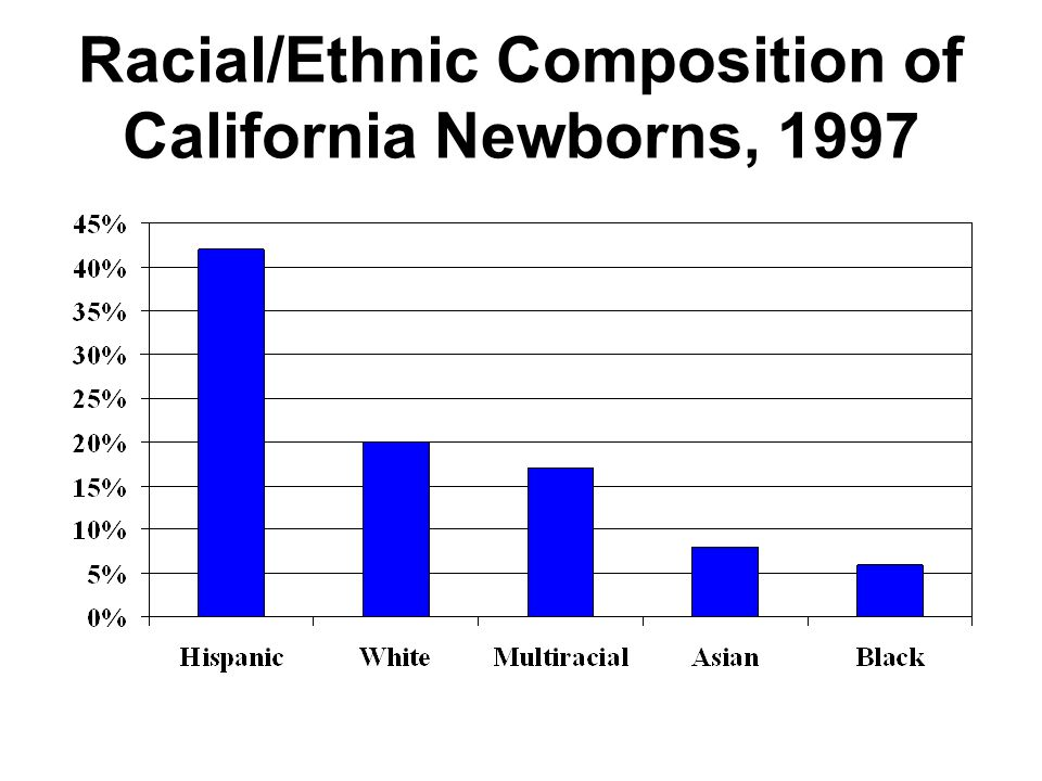 Racial/Ethnic Composition of California Newborns, 1997 Source: California Department of Health Services