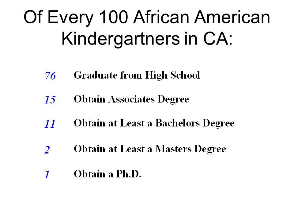 Of Every 100 African American Kindergartners in CA: