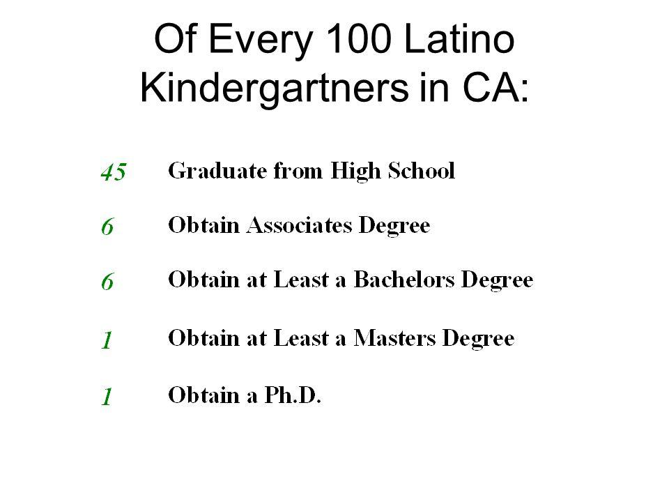 Of Every 100 Latino Kindergartners in CA: