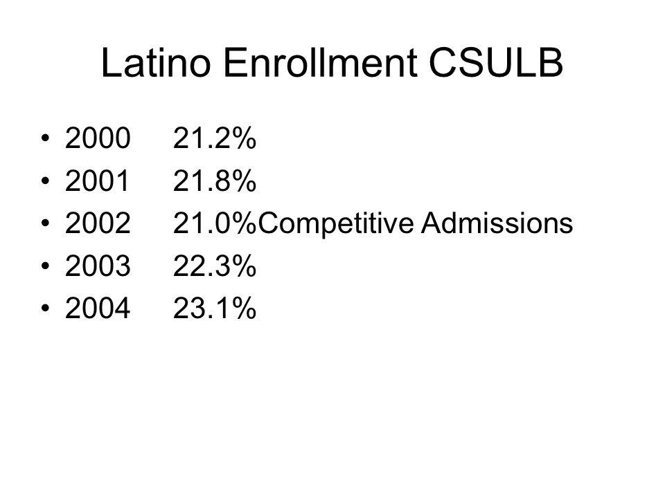 Latino Enrollment CSULB 200021.2% 200121.8% 200221.0%Competitive Admissions 200322.3% 200423.1%