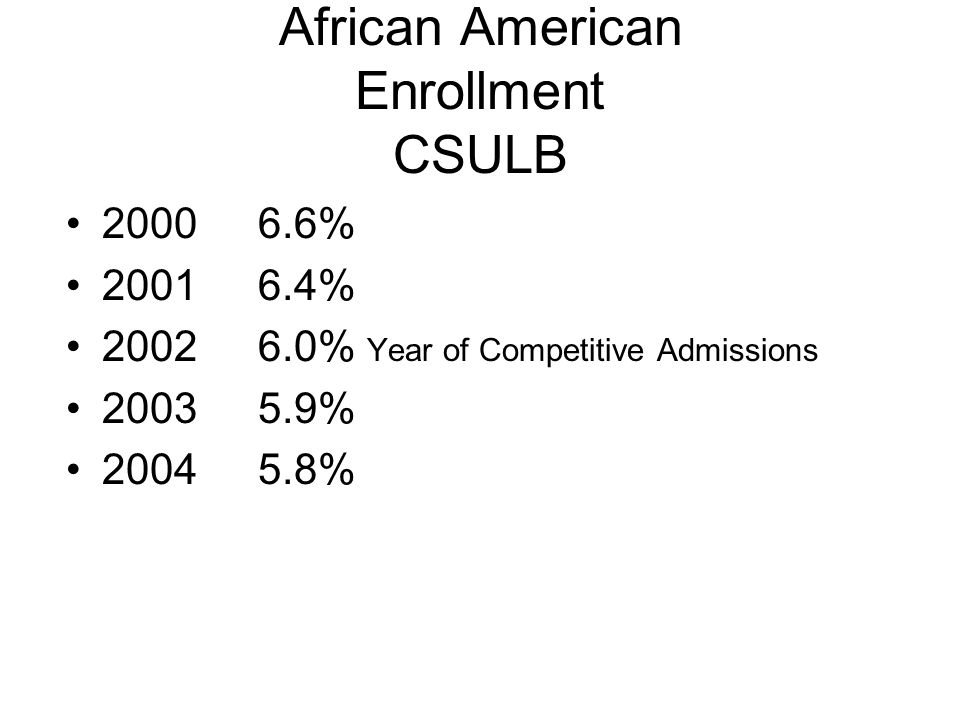 African American Enrollment CSULB 20006.6% 20016.4% 20026.0% Year of Competitive Admissions 20035.9% 20045.8%