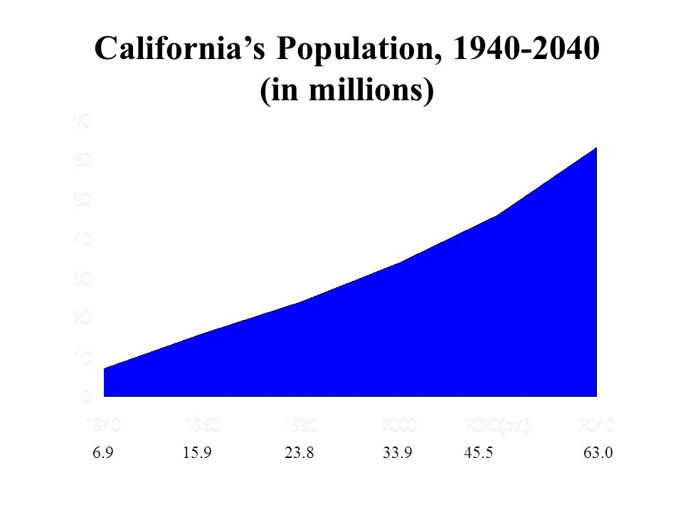 6.9 15.9 23.8 33.9 45.5 63.0 California's Population, 1940-2040 (in millions) Source: California Department of Finance