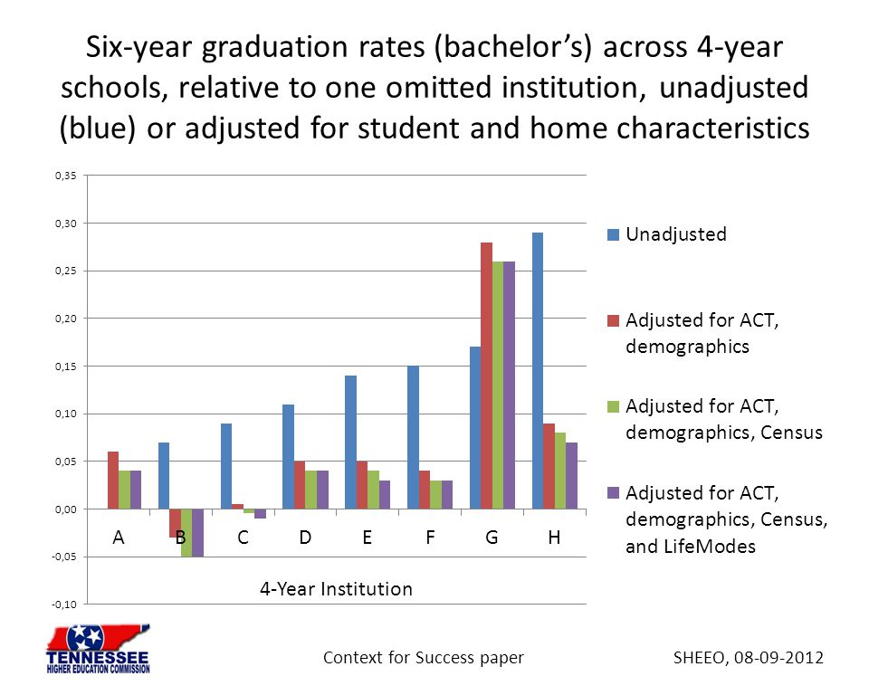 Six-year graduation rates (bachelor's) across 4-year schools, relative to one omitted institution, unadjusted (blue) or adjusted for student and home characteristics 4-Year Institution SHEEO, 08-09-2012Context for Success paper