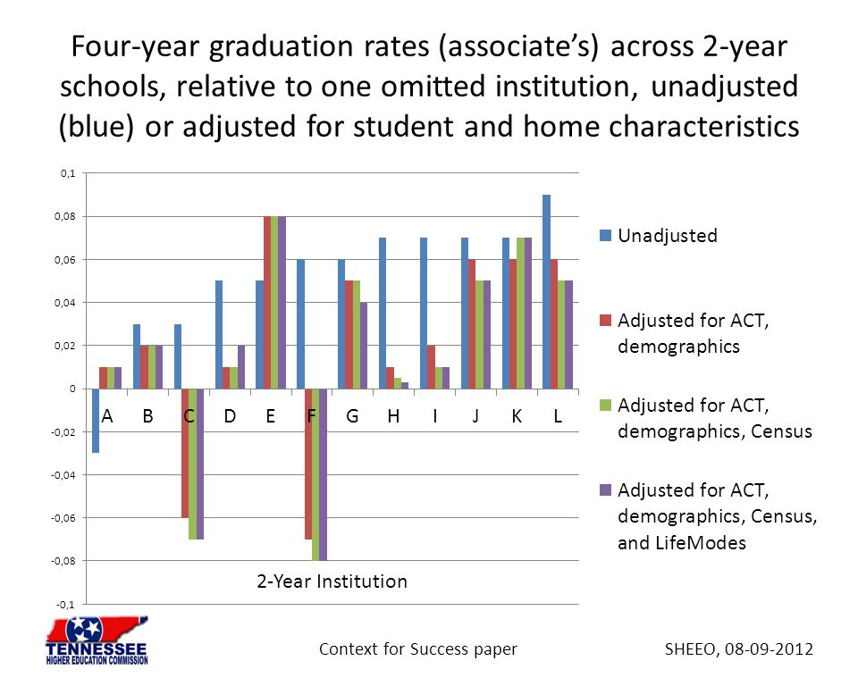 Four-year graduation rates (associate's) across 2-year schools, relative to one omitted institution, unadjusted (blue) or adjusted for student and hom