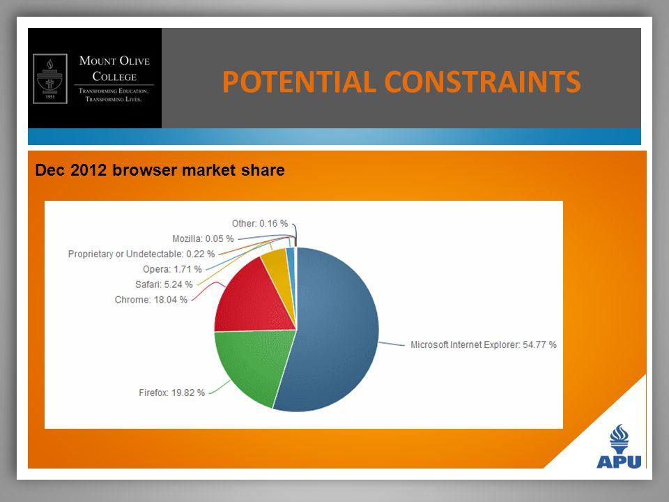 POTENTIAL CONSTRAINTS Dec 2012 browser market share