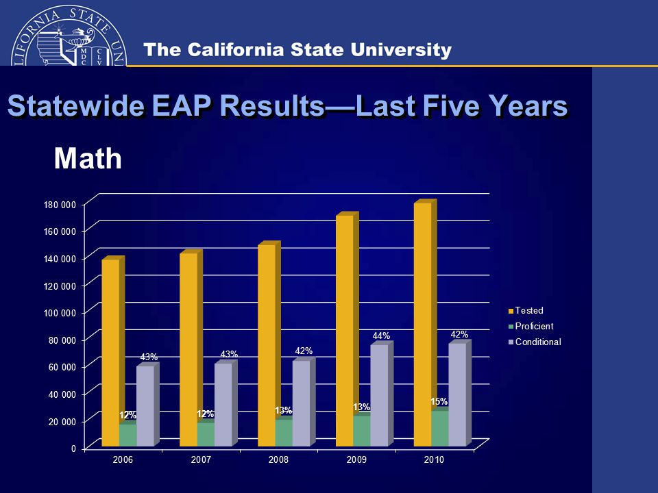 Statewide EAP Results—Last Five Years Math