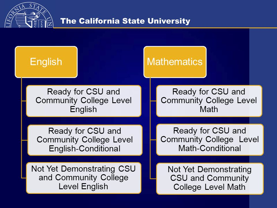 EAP Student Possible Results English Ready for CSU and Community College Level English Ready for CSU and Community College Level English-Conditional Not Yet Demonstrating CSU and Community College Level English Mathematics Ready for CSU and Community College Level Math Ready for CSU and Community College Level Math-Conditional Not Yet Demonstrating CSU and Community College Level Math