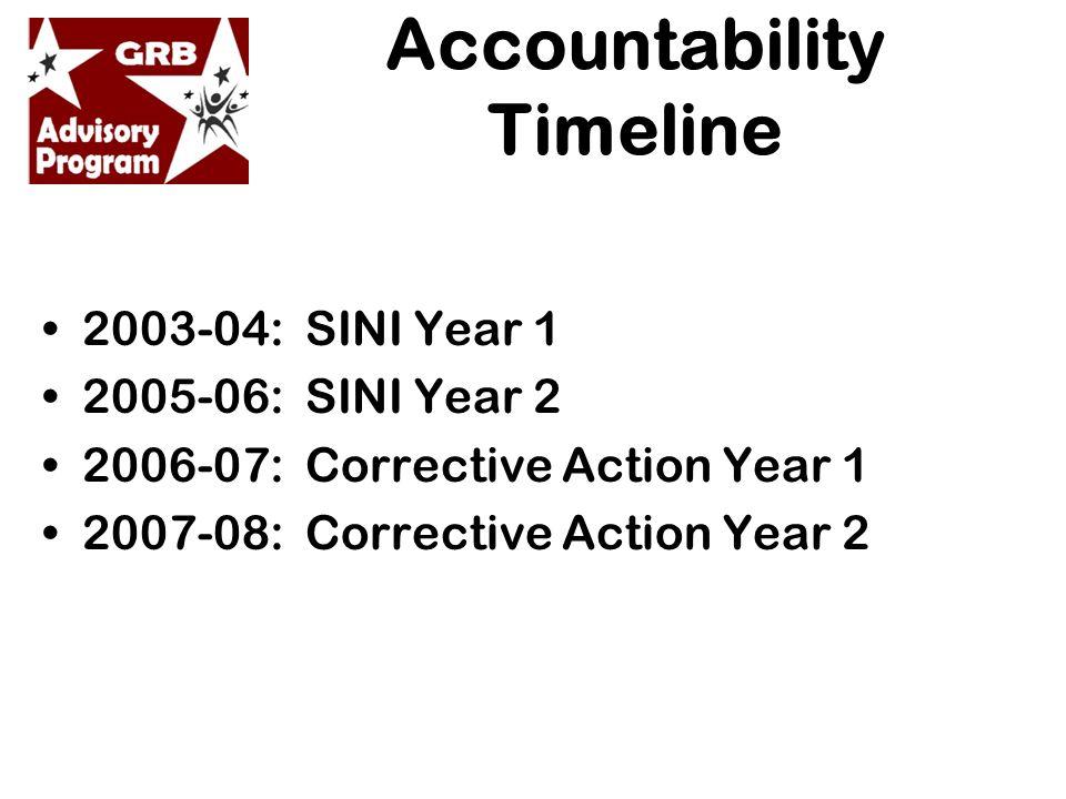 Accountability Timeline 2003-04: SINI Year 1 2005-06: SINI Year 2 2006-07: Corrective Action Year 1 2007-08: Corrective Action Year 2
