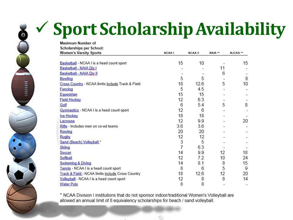 Sport Scholarship Availability
