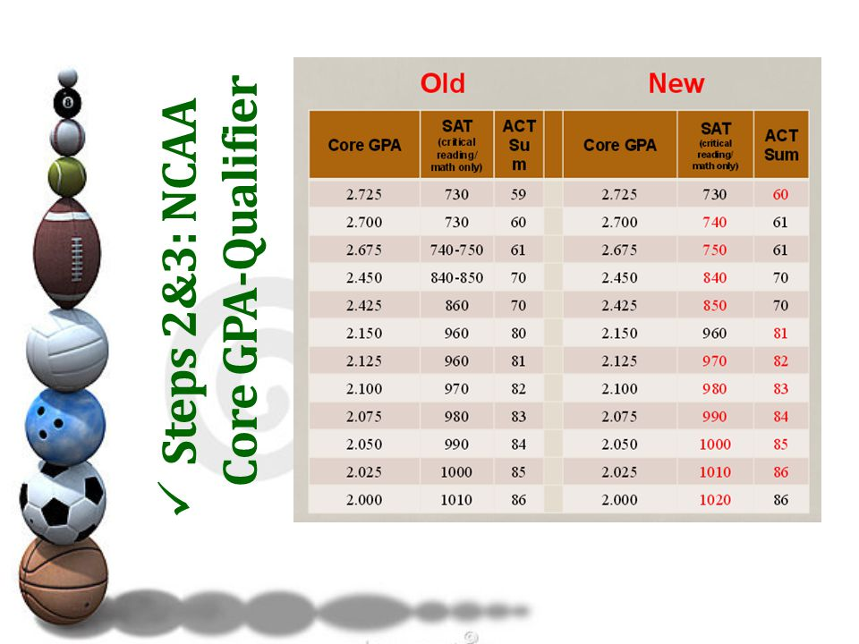 Steps 2&3: 2016 Core GPA-Redshirt