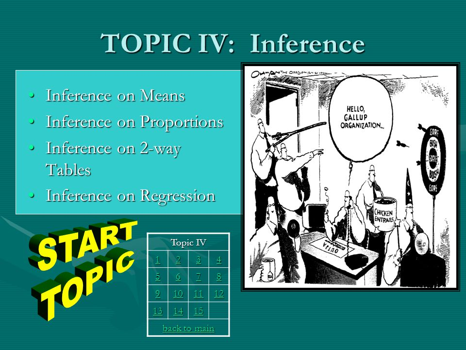 TOPIC IV: Inference Inference on MeansInference on Means Inference on ProportionsInference on Proportions Inference on 2-way TablesInference on 2-way Tables Inference on RegressionInference on Regression Topic IV 1111 2222 3333 4444 5555 6666 7777 8888 9999 10 11 12 13 14 15 back to main back to main