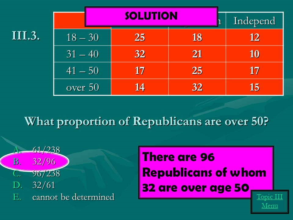 What proportion of Republicans are over 50.