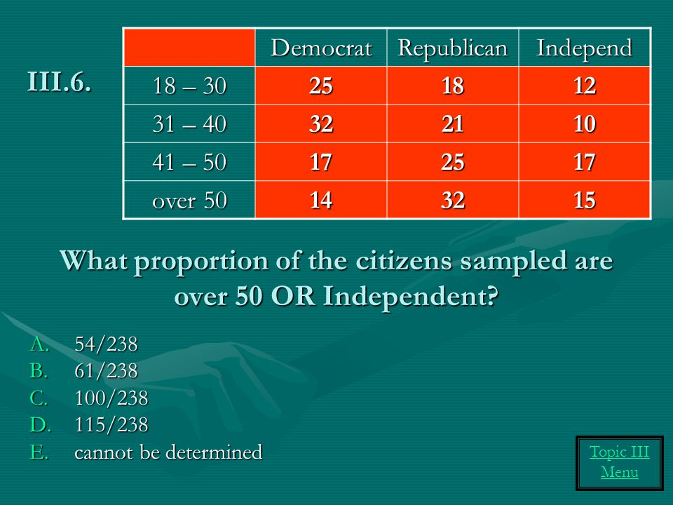 What proportion of the citizens sampled are over 50 OR Independent? A.54/238 B.61/238 C.100/238 D.115/238 E.cannot be determined III.6. DemocratRepubl