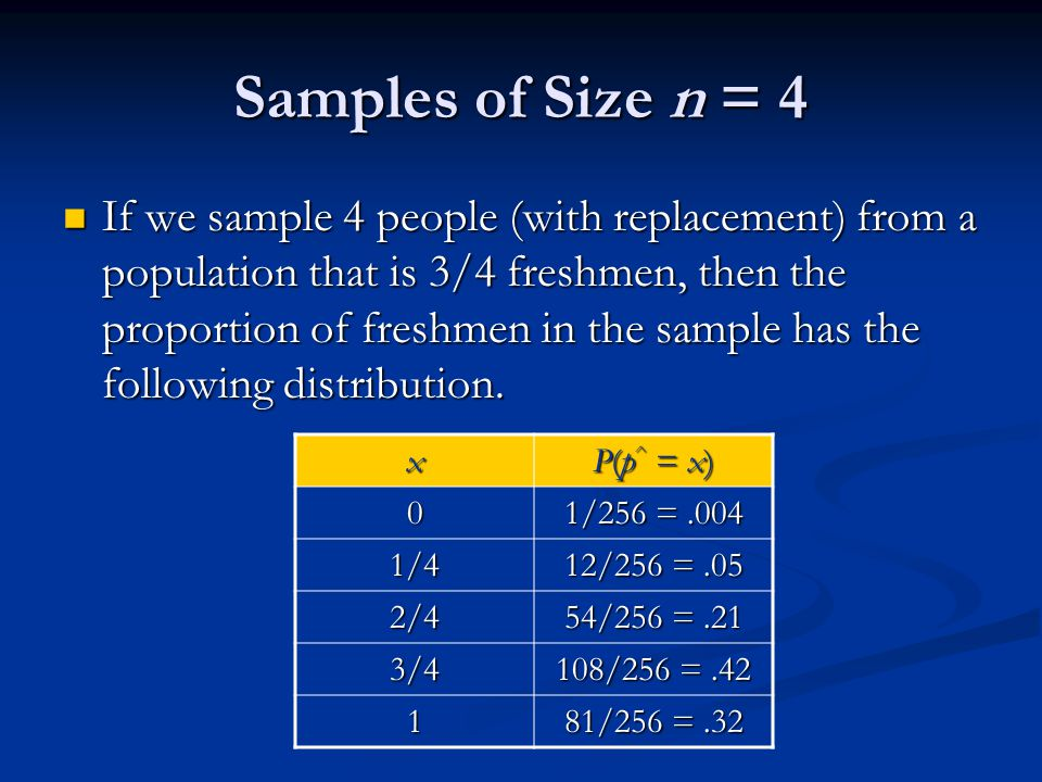 Samples of Size n = 4 If we sample 4 people (with replacement) from a population that is 3/4 freshmen, then the proportion of freshmen in the sample has the following distribution.