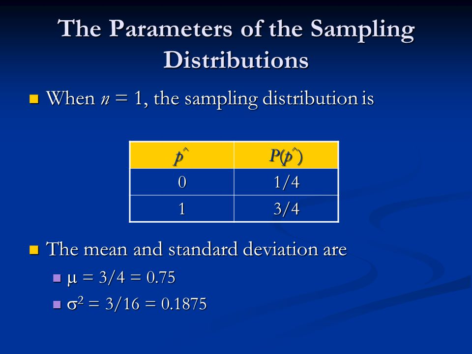 The Parameters of the Sampling Distributions When n = 1, the sampling distribution is When n = 1, the sampling distribution is The mean and standard deviation are The mean and standard deviation are  = 3/4 = 0.75  = 3/4 = 0.75  2 = 3/16 = 0.1875  2 = 3/16 = 0.1875 p^p^p^p^ P(p^)P(p^)P(p^)P(p^) 01/4 13/4