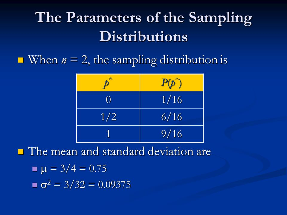The Parameters of the Sampling Distributions When n = 2, the sampling distribution is When n = 2, the sampling distribution is The mean and standard deviation are The mean and standard deviation are  = 3/4 = 0.75  = 3/4 = 0.75  2 = 3/32 = 0.09375  2 = 3/32 = 0.09375 p^p^p^p^ P(p^)P(p^)P(p^)P(p^) 01/16 1/26/16 19/16