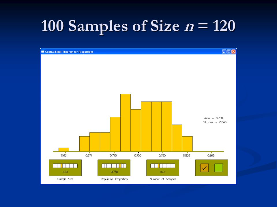 100 Samples of Size n = 120  = 0.75  = 0.0395