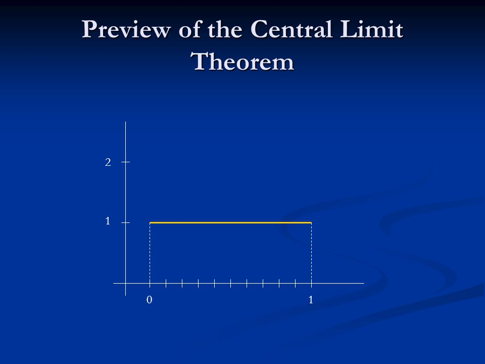 Preview of the Central Limit Theorem 01 1 2