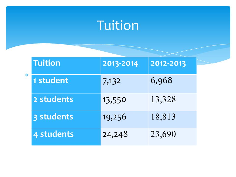  Tuition Tuition 2013-20142012-2013 1 student7,1326,968 2 students13,550 13,328 3 students19,256 18,813 4 students24,248 23,690
