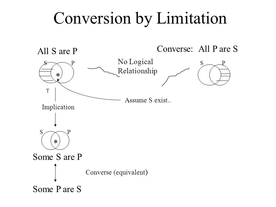 Conversion by Limitation All S are P Converse:All P are S SP S P No Logical Relationship Assume S exist..