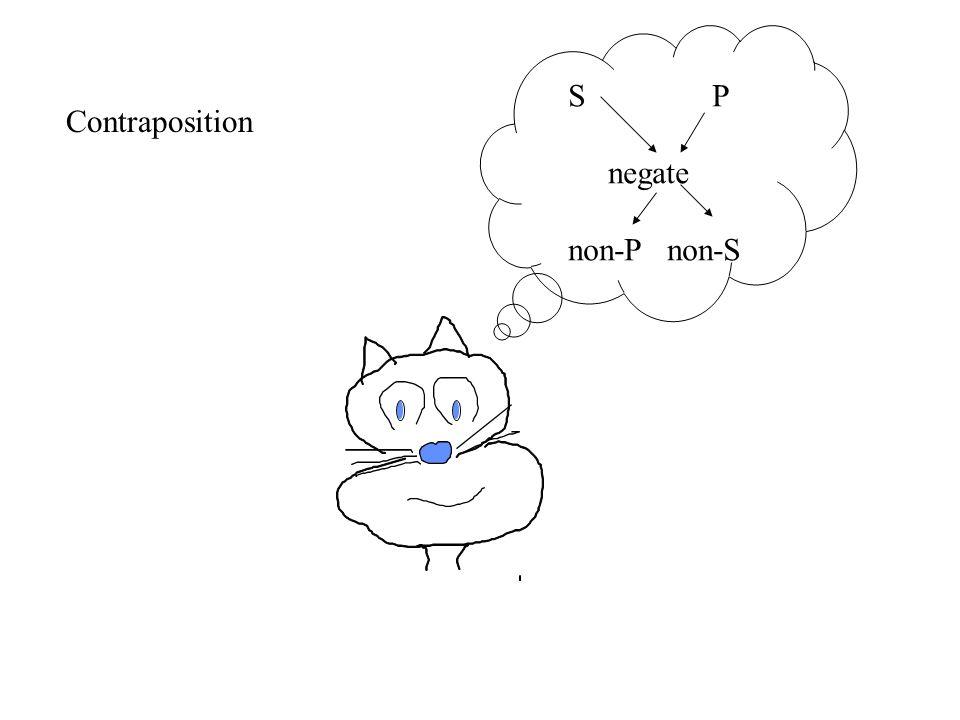 S P negate non-P non-S Contraposition
